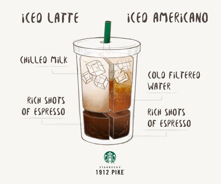 iced latte vs iced americano